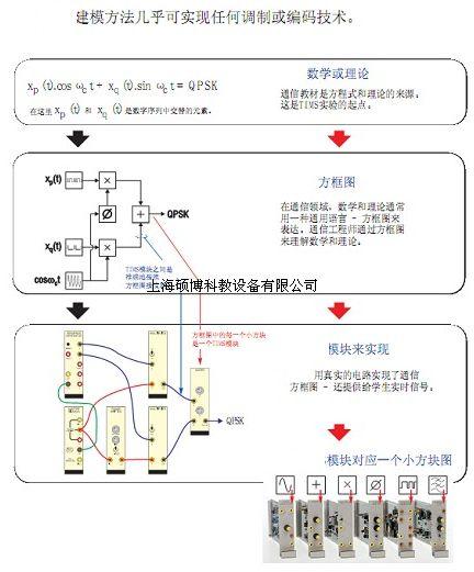 结构形式,以高校中广泛使用的《通信原理》(樊昌信)